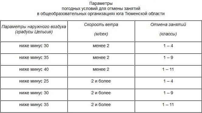 Занятия вшколах Челябинска во2 смену пройдут вобычном режиме